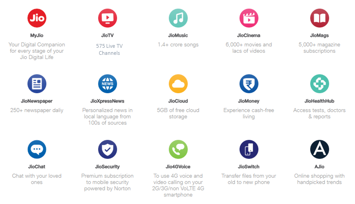 Know More About Jio